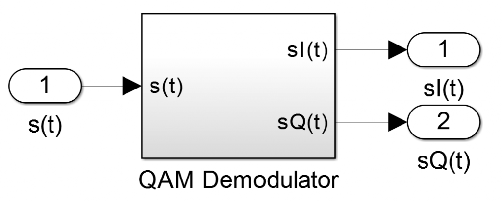 QAM Demodulator